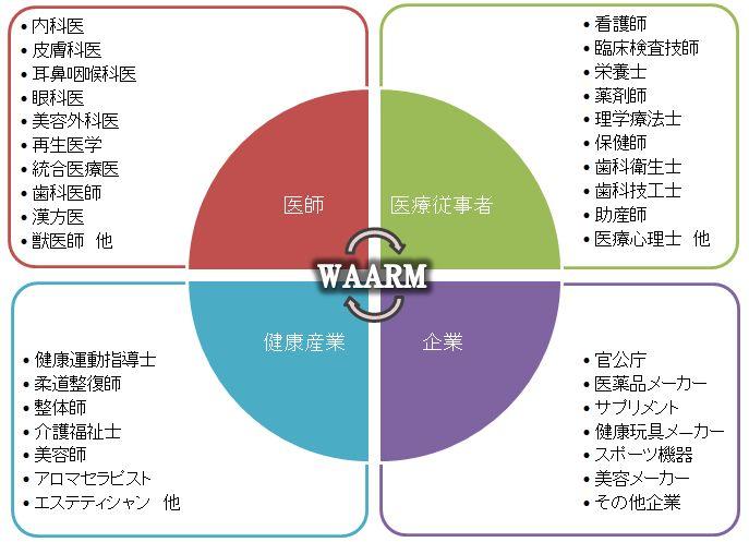 WAARM-kankeizu